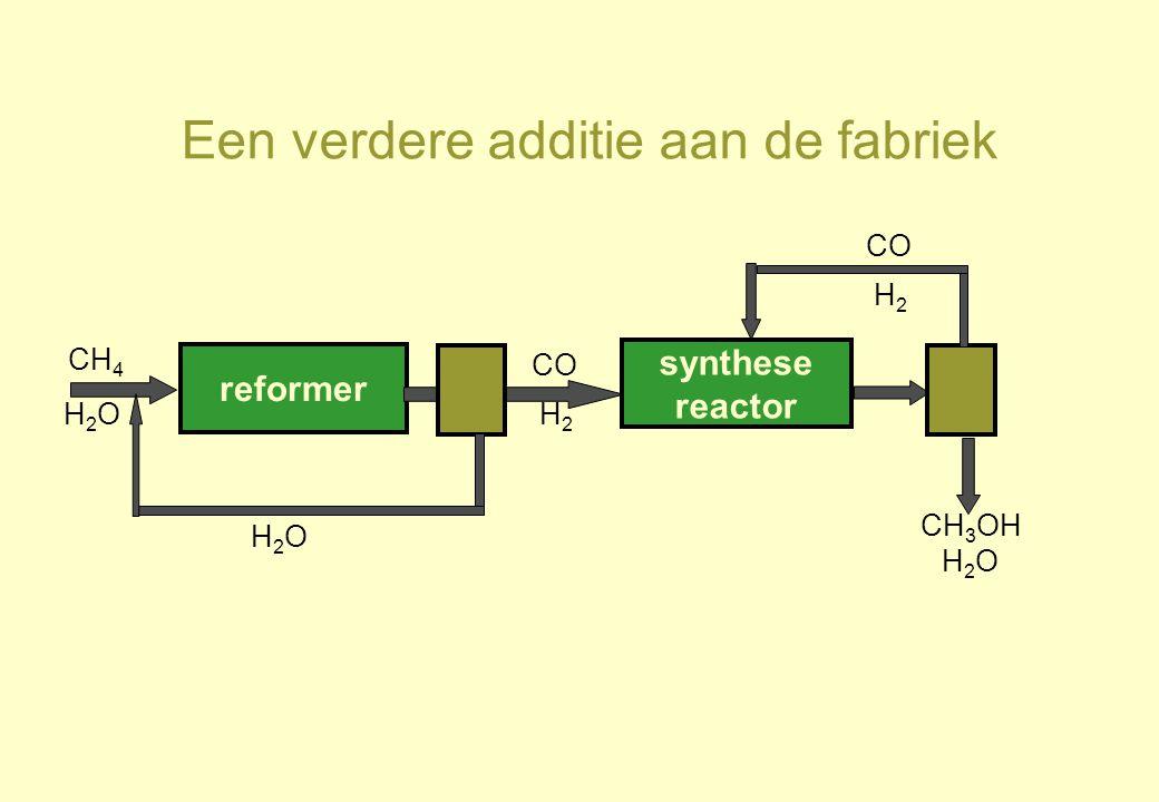Een verdere additie aan de fabriek reformer CH 4 H2OH2O synthese reactor CO H2H2 H2OH2O H2H2 CH 3 OH H 2 O