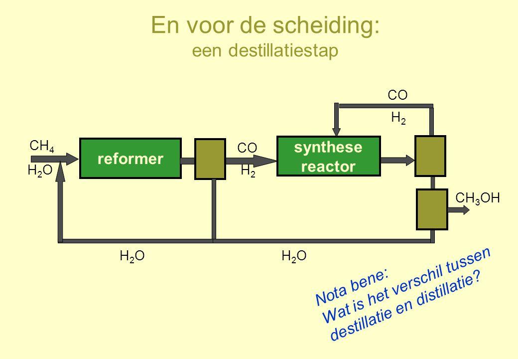 En voor de scheiding: een destillatiestap reformer CH 4 H2OH2O synthese reactor CO H2H2 H2OH2O H2H2 CH 3 OH H2OH2O Nota bene: Wat is het verschil tuss
