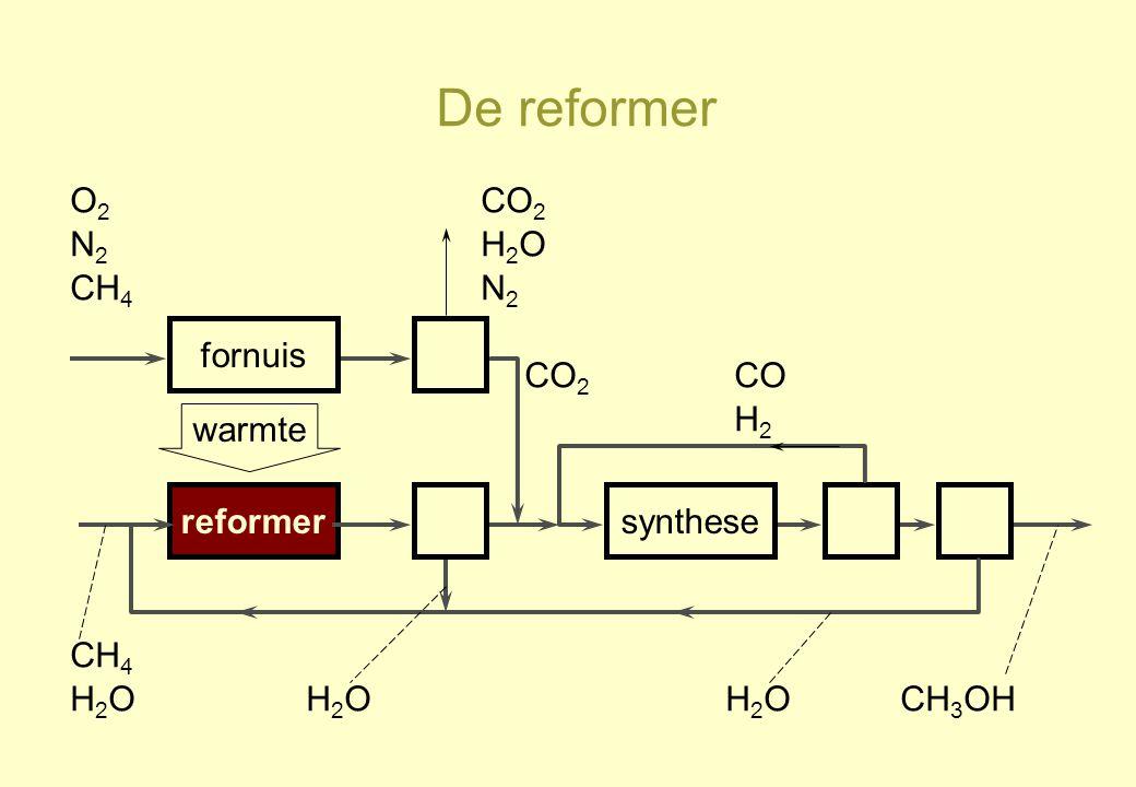 De reformer reformersynthese CH 4 H2OH2OH2OH2OH2OH2O CO H2H2 CH 3 OH warmte fornuis O2O2 N2N2 CH 4 CO 2 H2OH2O N2N2