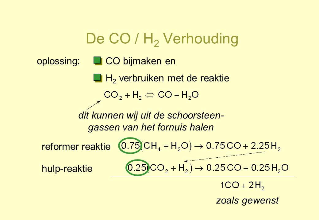 De CO / H 2 Verhouding oplossing:CO bijmaken en H 2 verbruiken met de reaktie dit kunnen wij uit de schoorsteen- gassen van het fornuis halen reformer