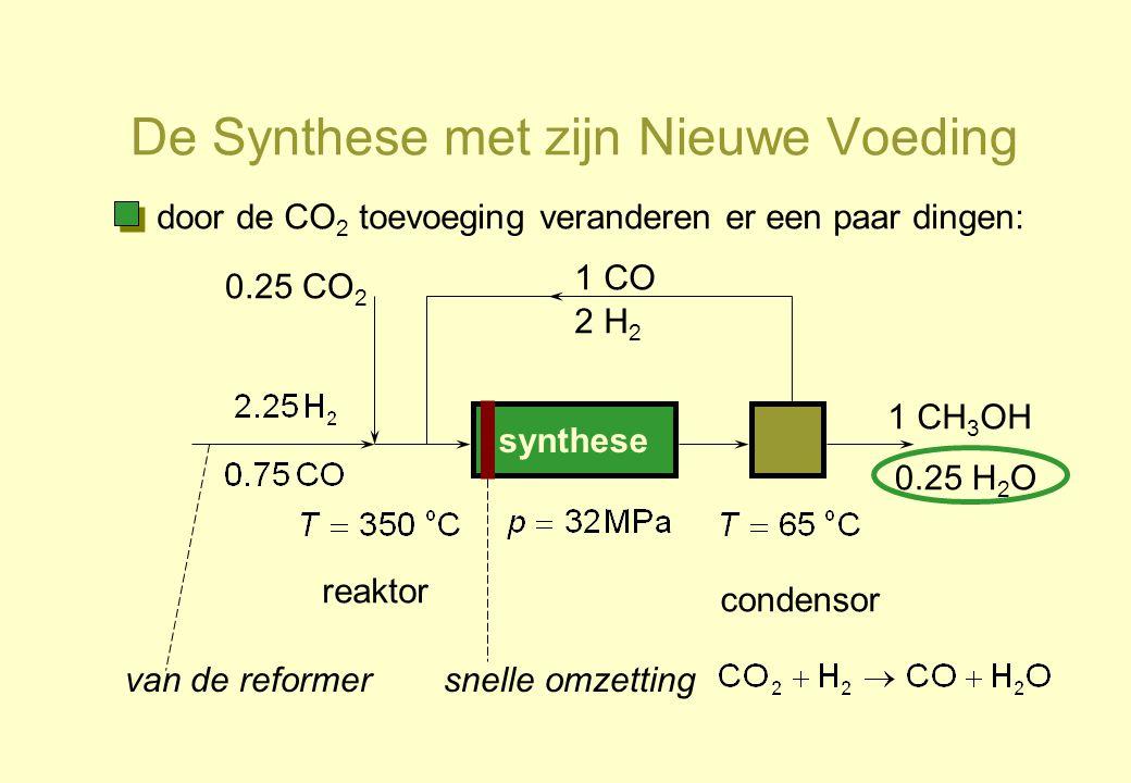 De Synthese met zijn Nieuwe Voeding synthese reaktor condensor 1 CO 2 H 2 1 CH 3 OH 0.25 H 2 O 0.25 CO 2 van de reformersnelle omzetting door de CO 2