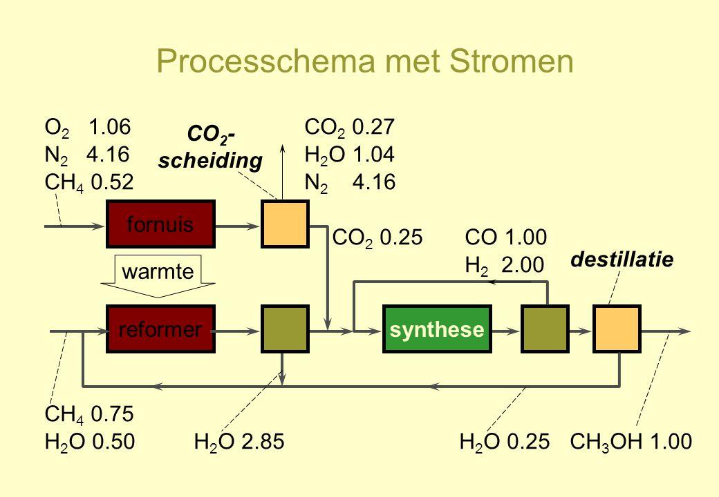 Processchema met Stromen reformersynthese CH 4 0.75 H 2 O 0.50H 2 O 2.85H 2 O 0.25 CO 1.00 H 2 2.00 CH 3 OH 1.00 warmte fornuis O 2 1.06 N 2 4.16 CH 4