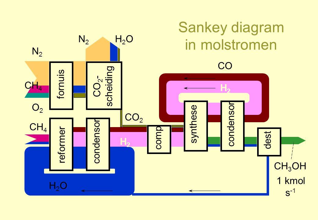 Sankey diagram in molstromen reformer condensor fornuis comp CO 2 - scheiding synthese condensor dest N2N2 H2OH2O CO 2 CH 4 O2O2 N2N2 H2OH2O H2H2 H2H2