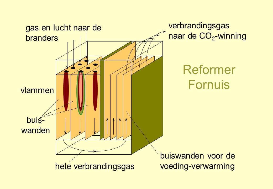 Reformer Fornuis vlammen verbrandingsgas naar de CO 2 -winning gas en lucht naar de branders buis- wanden hete verbrandingsgas buiswanden voor de voed