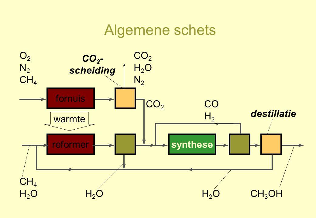 Algemene schets reformersynthese CH 4 H2OH2OH2OH2OH2OH2O CO H2H2 CH 3 OH warmte fornuis O2O2 N2N2 CH 4 CO 2 H2OH2O N2N2 CO 2 - scheiding destillatie
