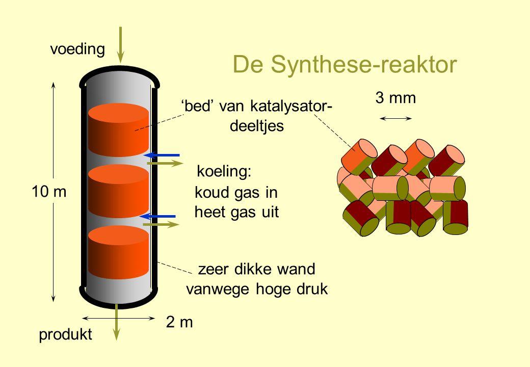 De Synthese-reaktor voeding produkt 'bed' van katalysator- deeltjes 3 mm koud gas in heet gas uit koeling: zeer dikke wand vanwege hoge druk 2 m 10 m