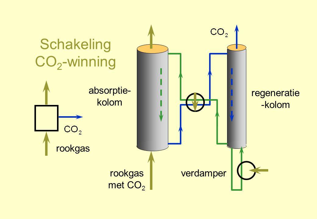 Schakeling CO 2 -winning rookgas absorptie- kolom regeneratie -kolom rookgas met CO 2 verdamper
