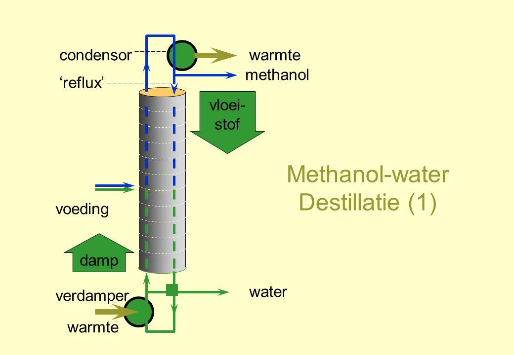 Methanol-water Destillatie (1) damp vloei- stof verdamper voeding condensor 'reflux' warmte methanol water warmte