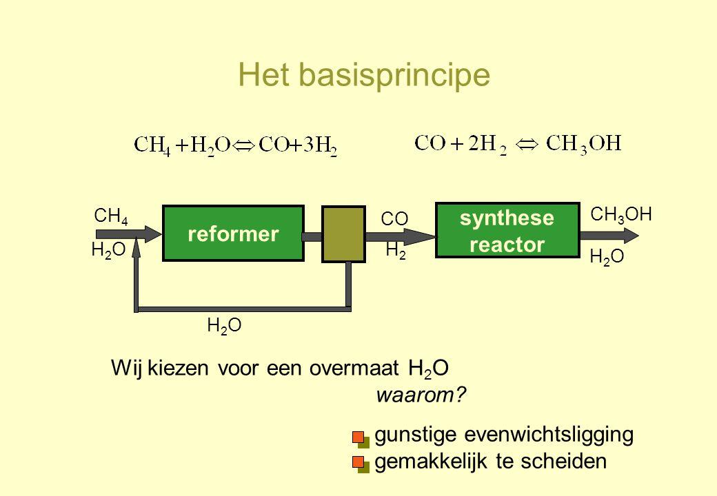 Het basisprincipe reformer CH 4 H2OH2O synthese reactor CO H2H2 CH 3 OH H2OH2O Wij kiezen voor een overmaat H 2 O waarom? H2OH2O gunstige evenwichtsli