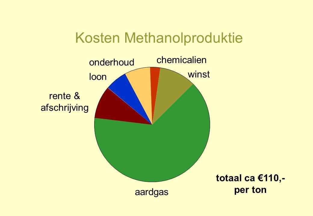 Kosten Methanolproduktie totaal ca €110,- per ton aardgas rente & afschrijving winst loon chemicalien onderhoud