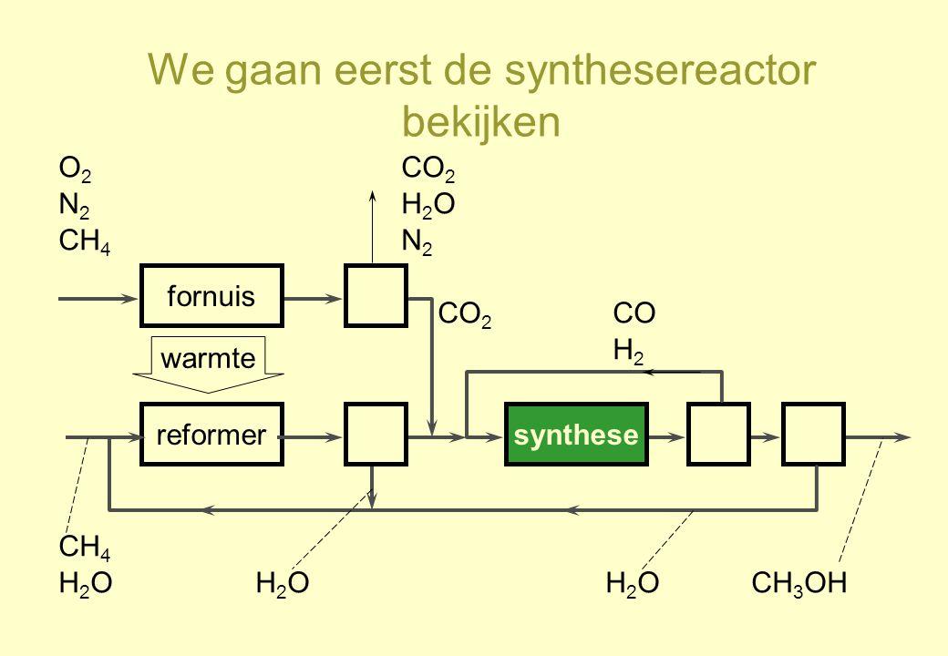 We gaan eerst de synthesereactor bekijken reformersynthese CH 4 H2OH2OH2OH2OH2OH2O CO H2H2 CH 3 OH warmte fornuis O2O2 N2N2 CH 4 CO 2 H2OH2O N2N2