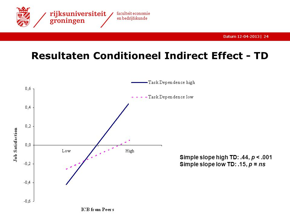 |Datum 12-04-2013 faculteit economie en bedrijfskunde Resultaten Conditioneel Indirect Effect - TD Simple slope high TD:.44, p <.001 Simple slope low