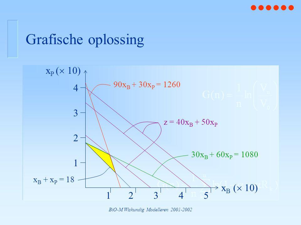 BiO-M Wiskundig Modelleren 2001-2002 Grafische oplossing x P (  10) 1 2 3 4 x B (  10) 12345 z = 40x B + 50x P 90x B + 30x P = 1260 x B + x P = 18 3