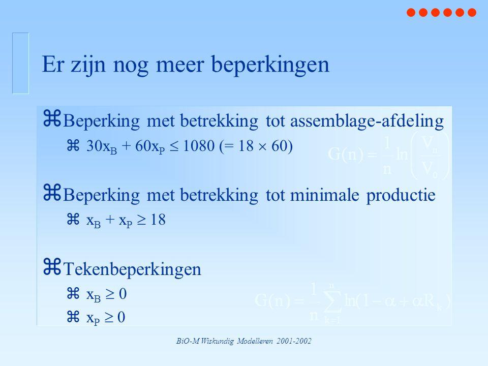 BiO-M Wiskundig Modelleren 2001-2002 Er zijn nog meer beperkingen z Beperking met betrekking tot assemblage-afdeling z30x B + 60x P  1080 (= 18  60) z Beperking met betrekking tot minimale productie zx B + x P  18 z Tekenbeperkingen zx B  0 zx P  0