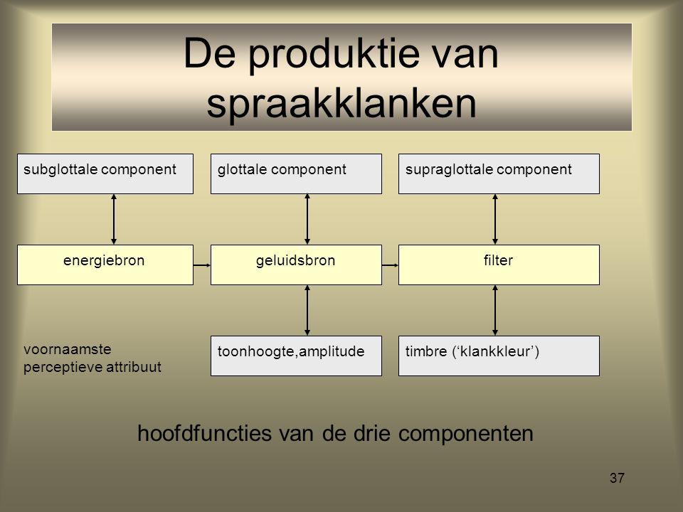 36 De produktie van klanken energiebrongeluidsbronfilter toonhoogte, amplitudetimbre ('klankkleur') voornaamste perceptieve attribuut spierkracht (aan