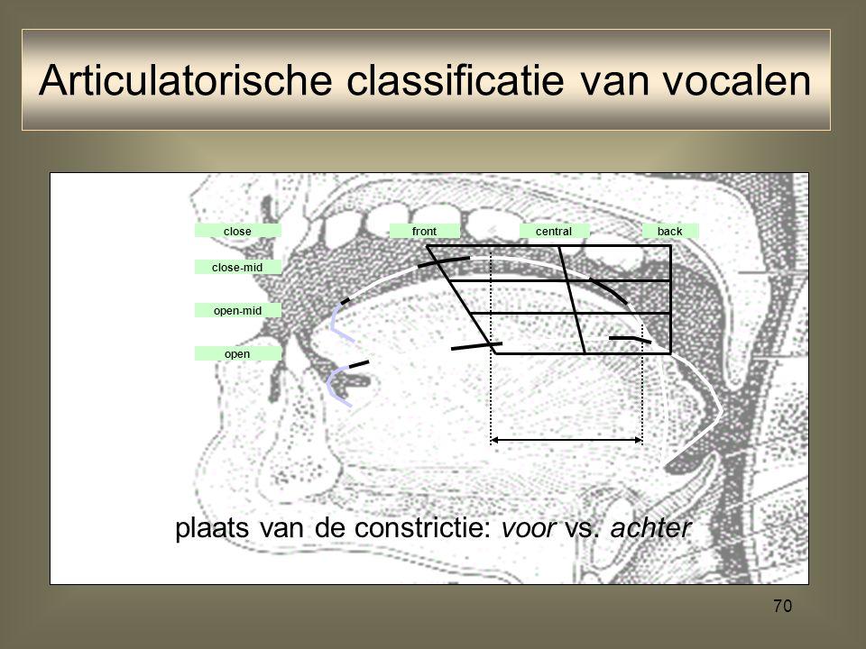69 mate van constrictie: gesloten vs. open Articulatorische classificatie van vocalen