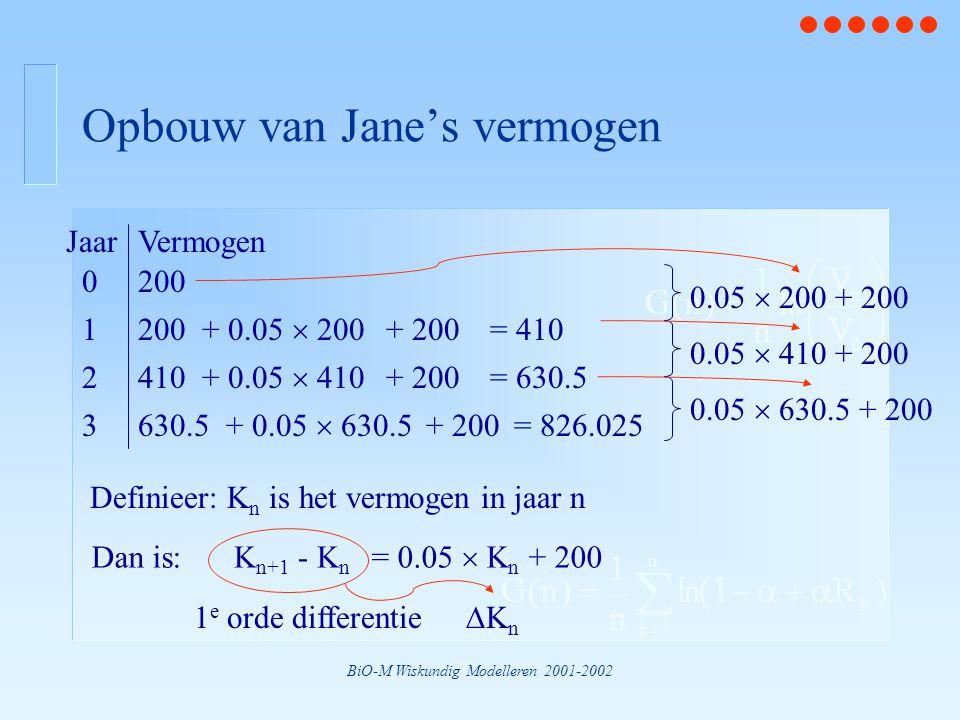 BiO-M Wiskundig Modelleren 2001-2002 Opbouw van Jane's vermogen 0 200 1 + 0.05  200 + 200 = 410 2 410 + 0.05  410 + 200 = 630.5 3 630.5 + 0.05  630.5 + 200 = 826.025 0.05  200 + 200 0.05  410 + 200 0.05  630.5 + 200 JaarVermogen Definieer: K n is het vermogen in jaar n Dan is:K n+1 - K n = 0.05  K n + 200 1 e orde differentie KnKn