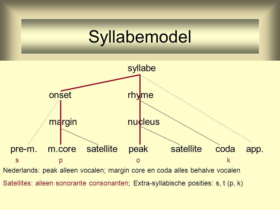 14 Syllabemodel syllabe onset rhyme margin nucleus pre-m.