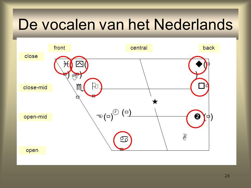 26 De vocalen van het Nederlands frontcentralback close close-mid open-mid open ()() ()() ()()    (  )     ()()  (  ) 