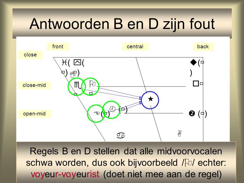 32 Antwoorden B en D zijn fout frontcentralback close close-mid open-mid open ()() ()() ()()    (  )     ()()  (  )  Regels B en D stellen dat alle midvoorvocalen schwa worden, dus ook bijvoorbeeld /  / echter: voyeur-voyeurist (doet niet mee aan de regel)