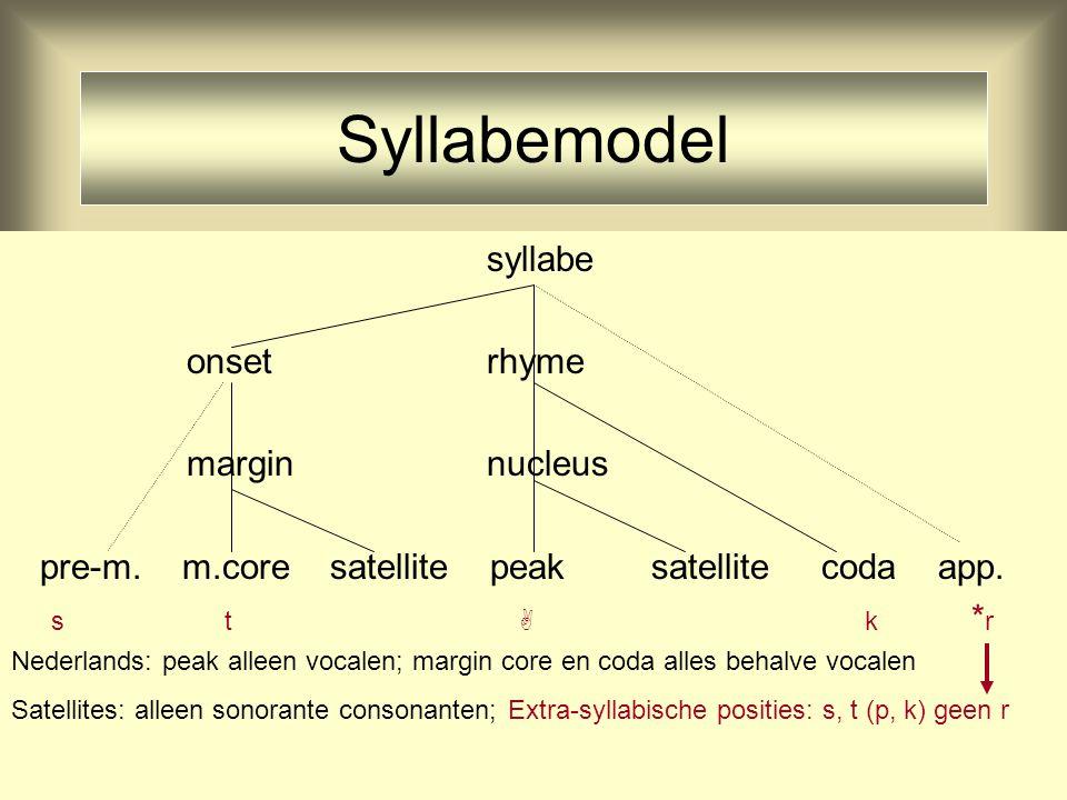 39 Syllabemodel syllabe onset rhyme margin nucleus pre-m.