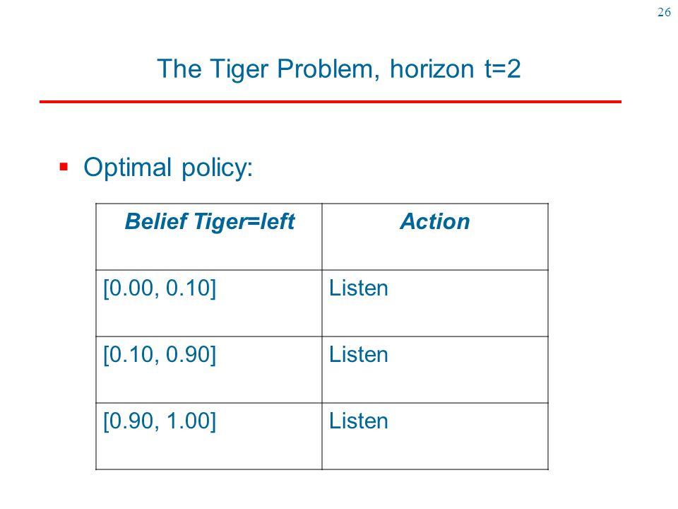 26 The Tiger Problem, horizon t=2  Optimal policy: Belief Tiger=leftAction [0.00, 0.10]Listen [0.10, 0.90]Listen [0.90, 1.00]Listen