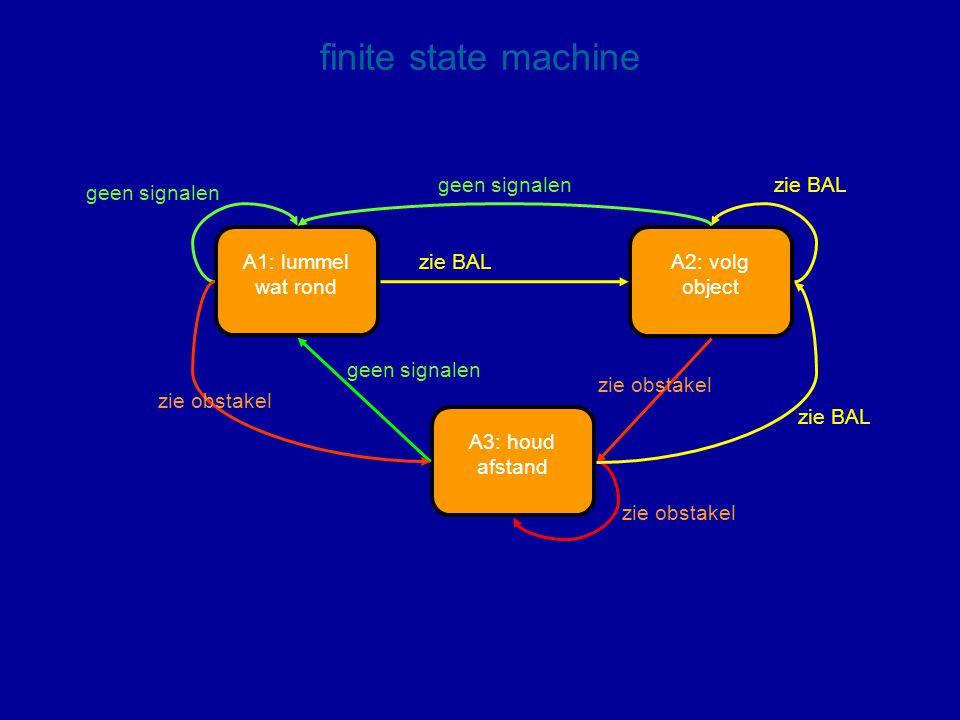 A1: lummel wat rond A2: volg object A3: houd afstand geen signalen zie obstakel zie BAL finite state machine zie obstakel geen signalen