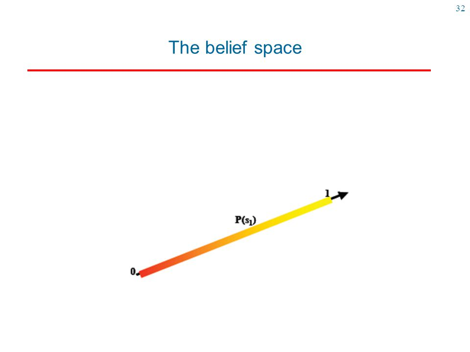 32 The belief space Here is a representation of the belief space when we have two states (s0,s1)