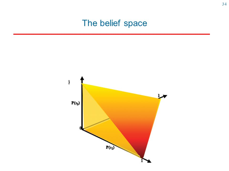 34 The belief space Here is a representation of the belief state when we have four states (s0,s1,s2,s3)
