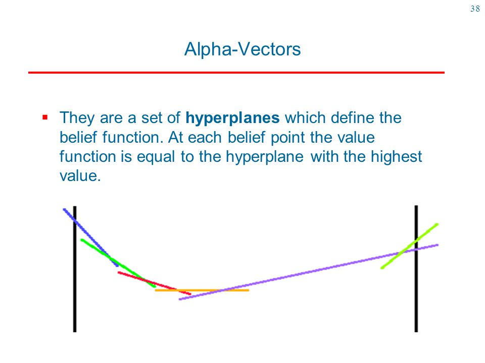 38 Alpha-Vectors  They are a set of hyperplanes which define the belief function. At each belief point the value function is equal to the hyperplane