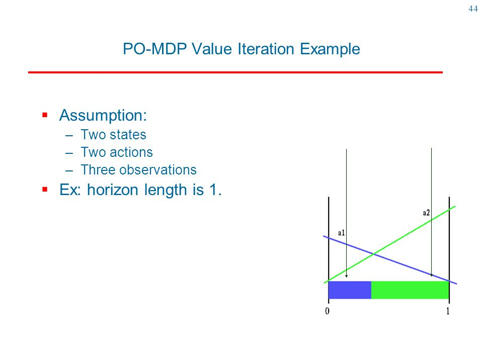 44 PO-MDP Value Iteration Example  Assumption: –Two states –Two actions –Three observations  Ex: horizon length is 1. b=[0.25 0.75] [ s1s2s1s2 a 1 a