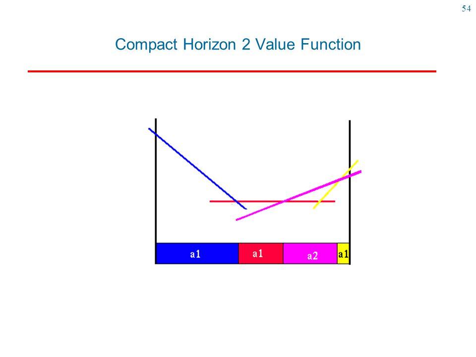 54 Compact Horizon 2 Value Function