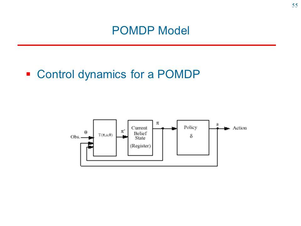 55 POMDP Model  Control dynamics for a POMDP
