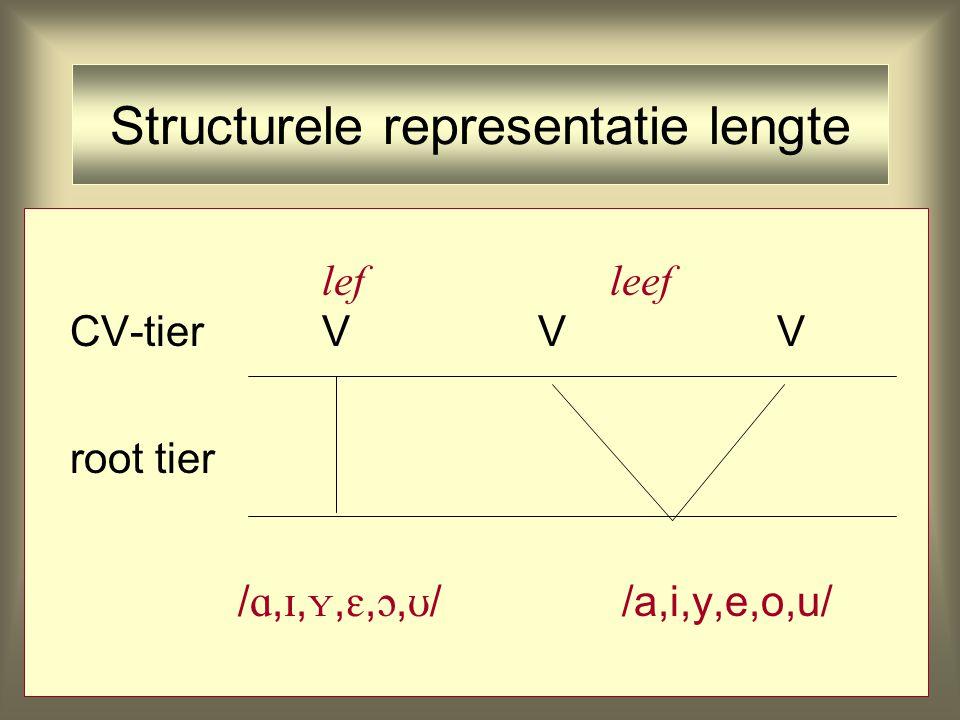 Structurele representatie lengte lefleef CV-tierV V V root tier / , , , , ,  / /a,i,y,e,o,u/