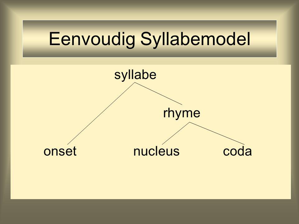 Functie Syllabe Fonotactische restricties Domein fonologische regels (met name in prosodie)