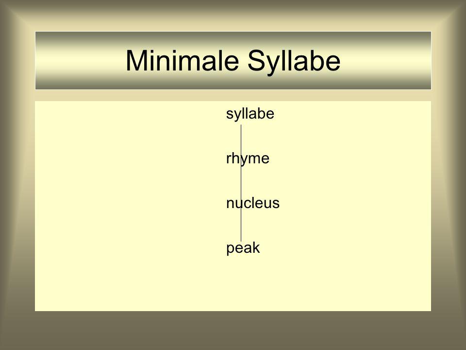 Uitgewerkt Syllabemodel syllabe onset rhyme margin nucleus pre-m.