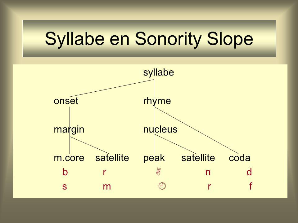 CVC-syllabe syllabe onsetrhyme marginnucleus m.core peak coda