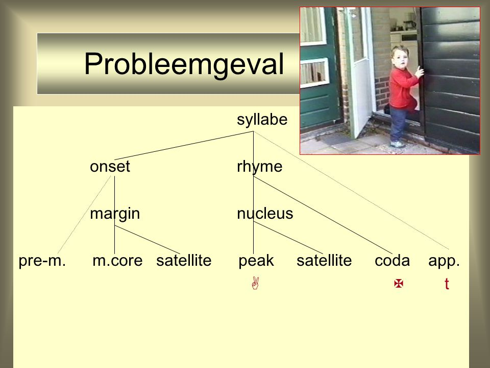 syllabe onset rhyme margin nucleus pre-m.m.core satellite peak satellite coda app.