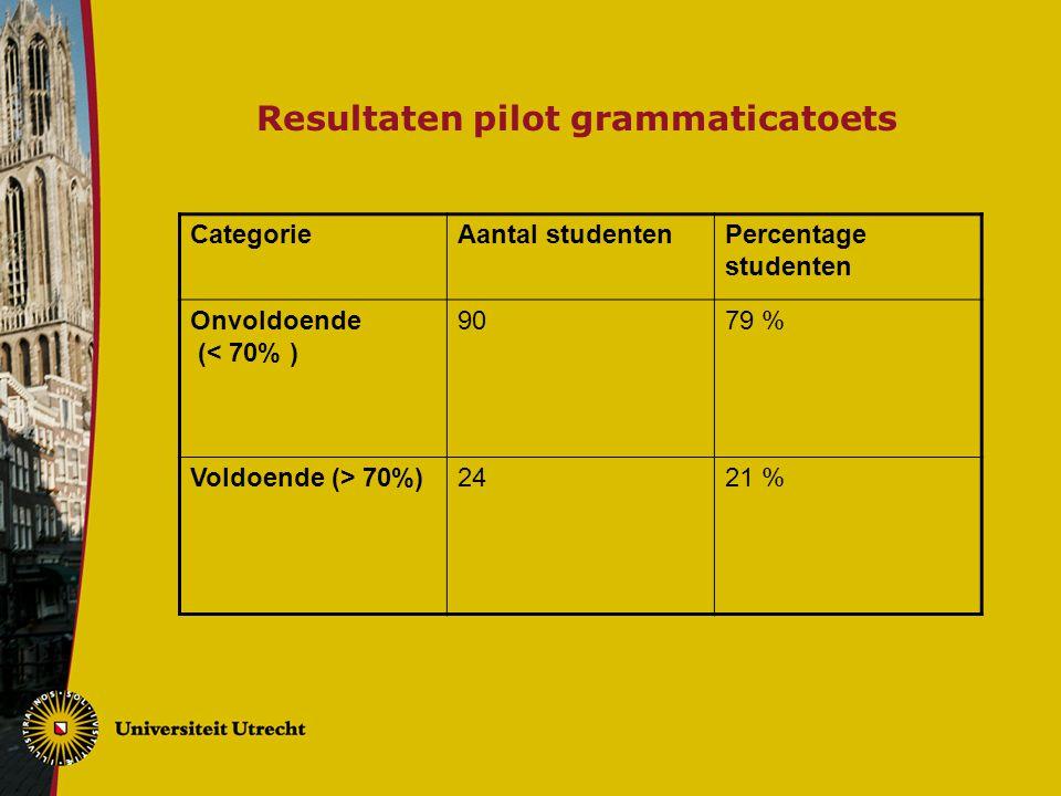 Resultaten pilot grammaticatoets CategorieAantal studenten Percentage studenten Onvoldoende (< 70% ) 9079 % Voldoende (> 70%) 2421 %