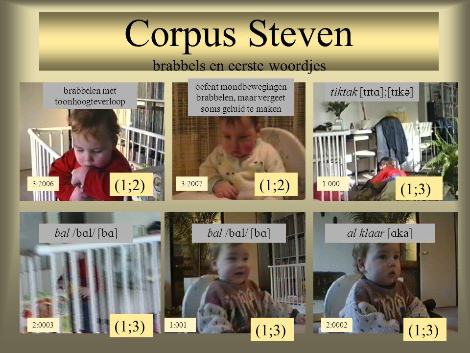 Corpus Steven brabbels en eerste woordjes (1;2) 3:2006 brabbelen met toonhoogteverloop (1;2) 3:2007 oefent mondbewegingen brabbelen, maar vergeet soms geluid te maken (1;3) 1:000 tiktak [  ];[  ] (1;3) 2:0003 bal /  / [  ] (1;3) 2:0002 al klaar [  ] (1;3) 1:001 bal /  / [  ]