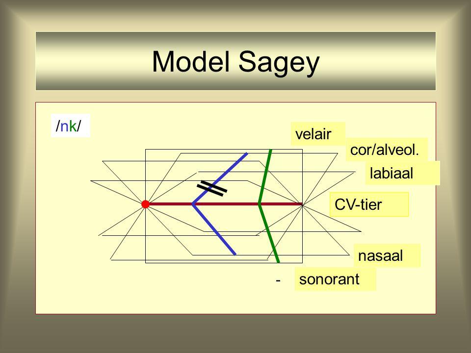 /nk//nk/ - velair CV-tier nasaal cor/alveol. labiaal sonorant Model Sagey