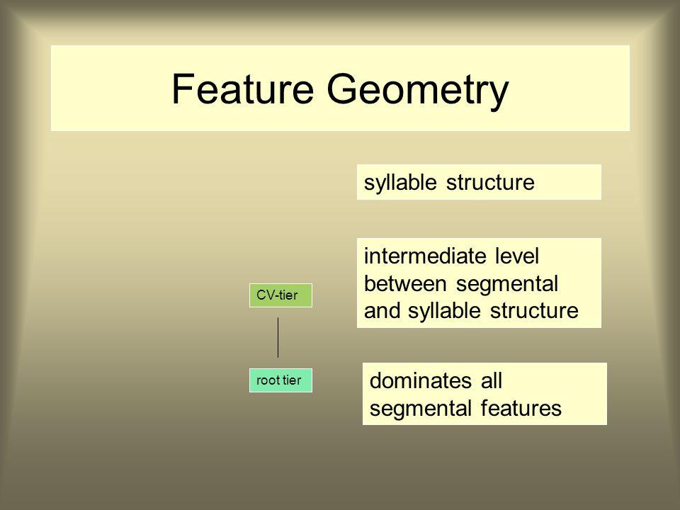 Assimilatie in Model Sagey Voordeel: geen onzinnige regels mogelijk zoals /nk/  [mk] Nadeel: nog steeds gemiste generalisatie Oplossing: structuur in Feature Geometry aanbrengen: Model Clements