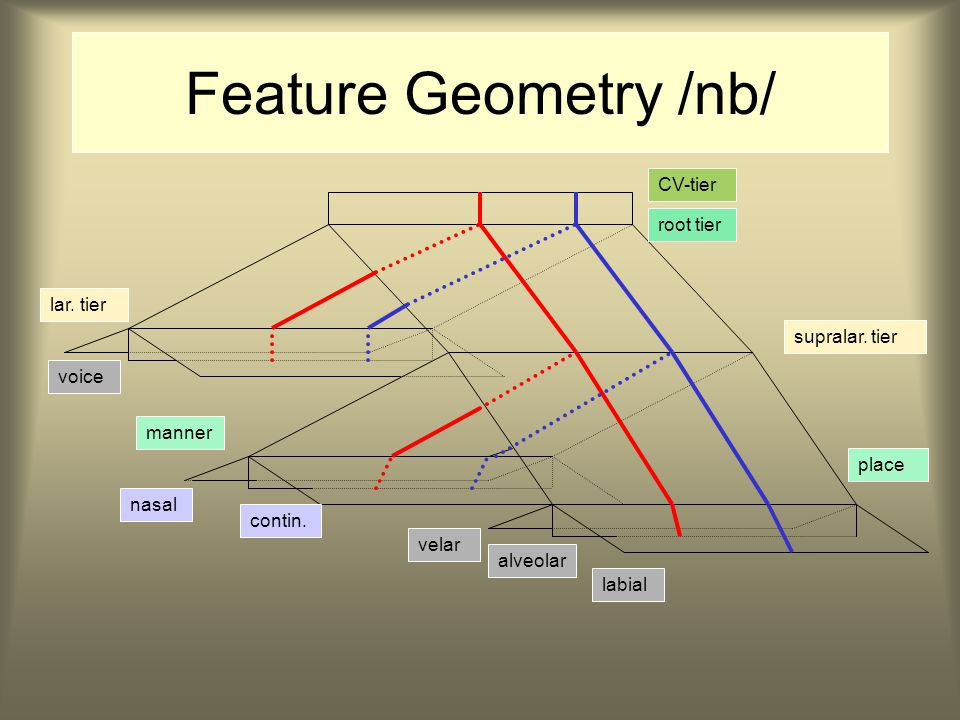 Feature Geometry /ndb/ CV-tier root tier lar. tier supralar.