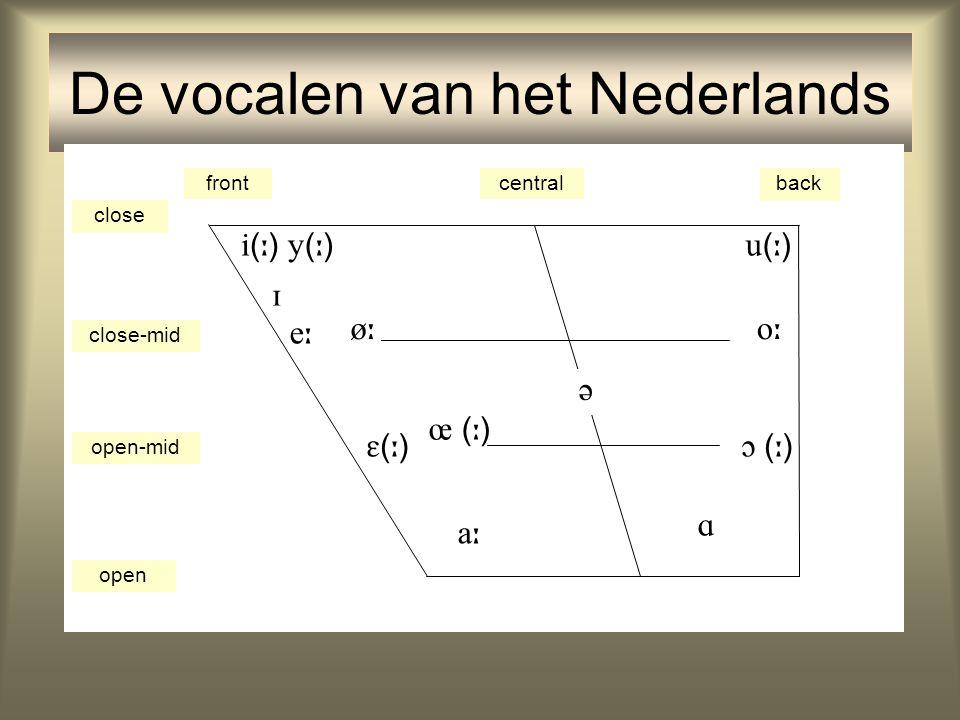 De vocalen van het Nederlands frontcentralback close close-mid open-mid open ()() ()() ()()    (  )     ()()  (  ) 