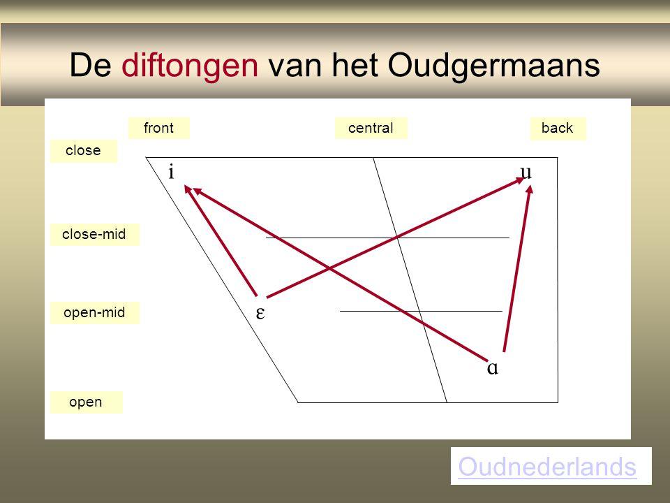De diftongen van het Oudgermaans frontcentralback close close-mid open-mid open     Oudnederlands