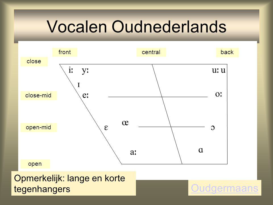 Vocalen Oudnederlands frontcentralback close close-mid open-mid open            Oudgermaans Opmerkelijk: lange en korte tegenhangers