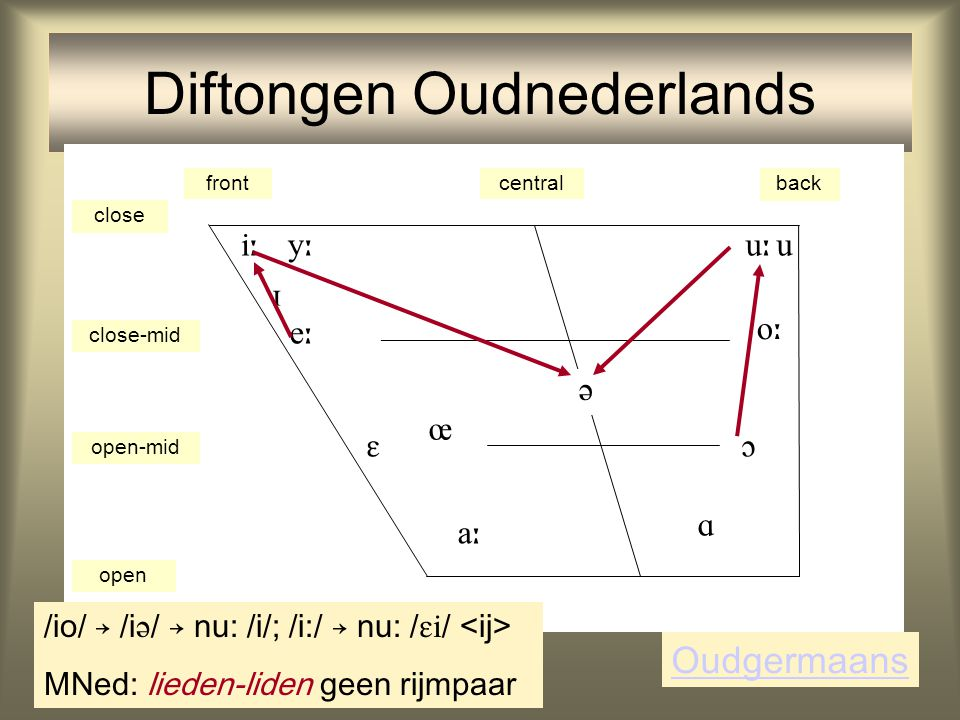 Diftongen Oudnederlands frontcentralback close close-mid open-mid open             Oudgermaans /io/ → /i  / → nu: /i/; /i:/ → nu: