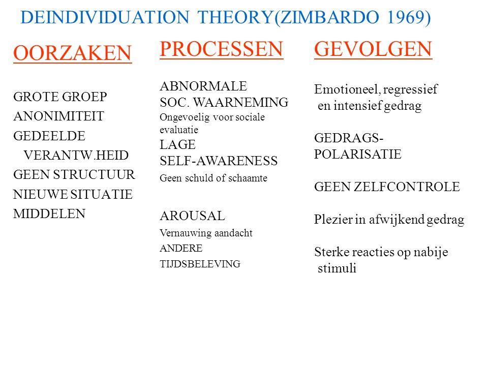 Sociale context en motieven Ellemers e.a. 2002 [AnnRevPsychol] commitment aan groep Laag Hoog geen bedreiging Motief: Noninvolvement Identity expressi