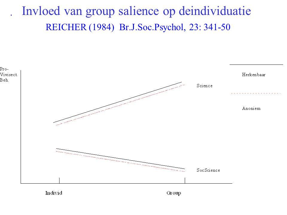 DEINDIVIDUATION THEORY(ZIMBARDO 1969) OORZAKEN GROTE GROEP ANONIMITEIT GEDEELDE VERANTW.HEID GEEN STRUCTUUR NIEUWE SITUATIE MIDDELEN PROCESSEN ABNORMA