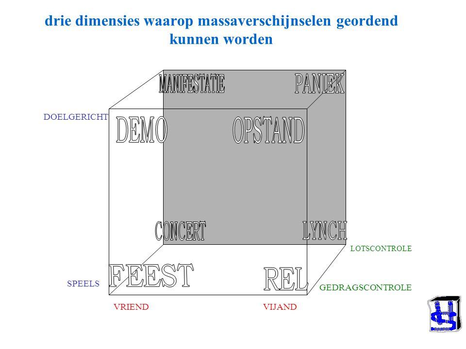 Van Heck's taxonomie en de gedragspatronen Conflict, rampen Relaties en sex Recreatie, feest Sport en competitie Samenwerking Reizen –Rituelen –Excess
